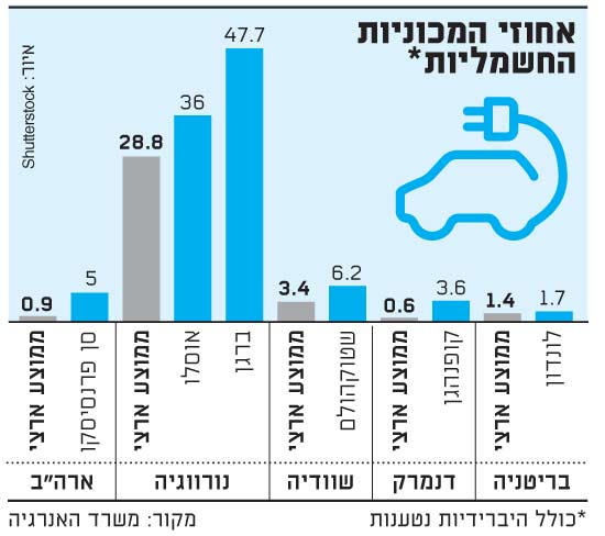 אחוזי המכוניות החשמליות