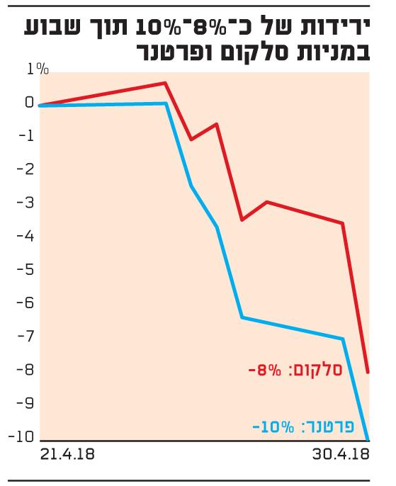 ירידות של כ-8%-10% תוך שבוע לפרטנר וסלקום