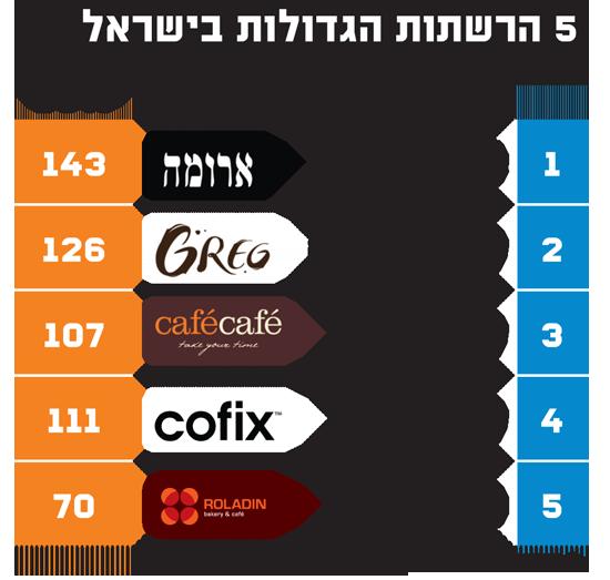 5 הרשתות הגדולות בישראל / מקור: משרד הייעוץ צ'מנסקי-בן שחר
