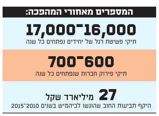 המספרים מאחורי המהפכה