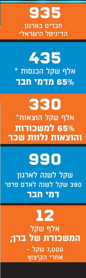 הארגון הדיגיטלי הישראלי