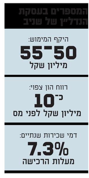 המספרים בעסקת הנדלן של שניב
