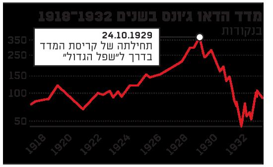 מדד הדאו גונס בשנים 1918-1932