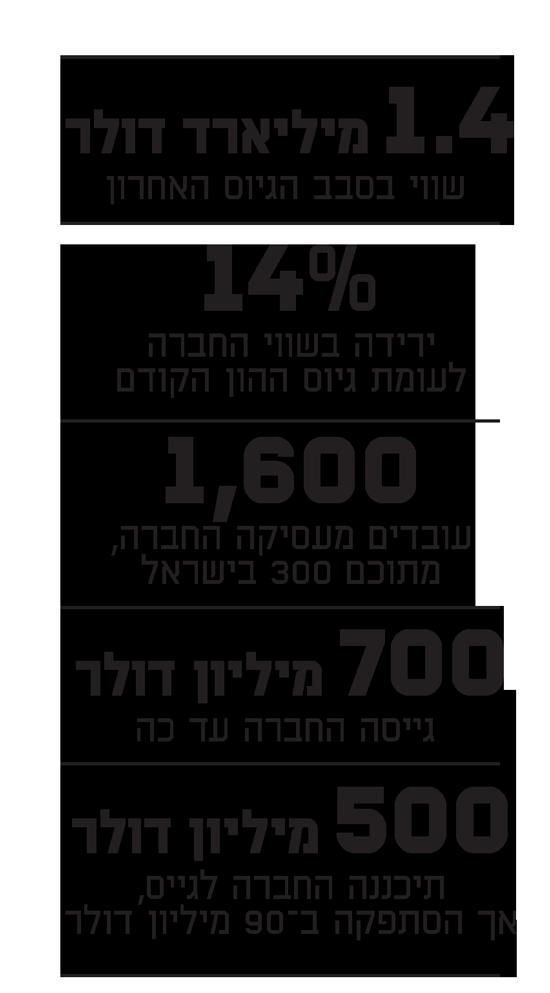 "Gett מחפשת כיוון? ""החברה הישראלית מעוניינת להימכר"""