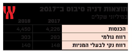 תוצאות דניה סיבוס ב-2017