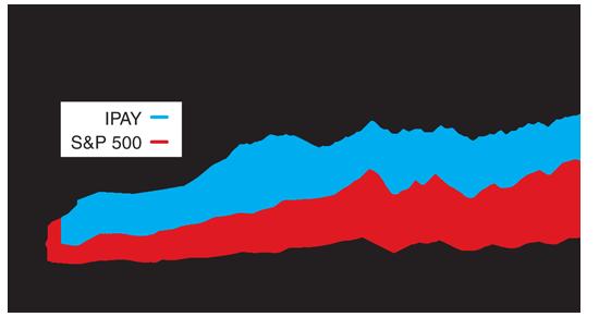 תעודת סל של מניות בענף התשלומים