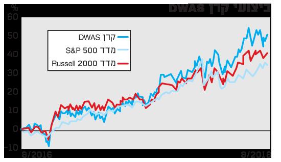 ביצועי קרן DWAS