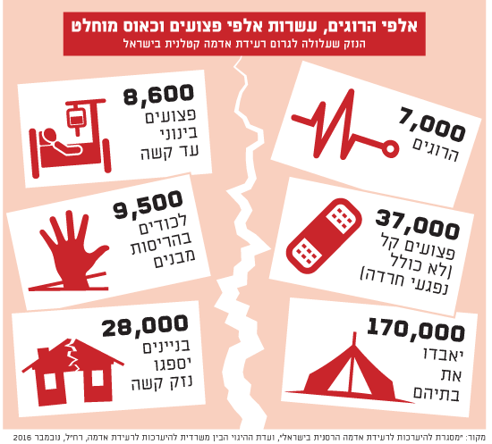 רעידות אדמה-אלפי הרוגים