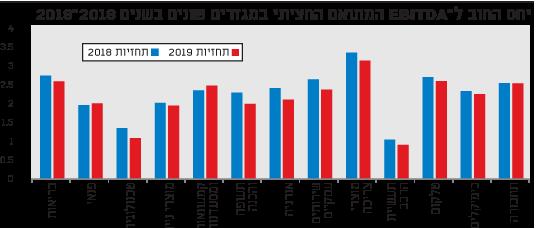 יחס החוב ל-EBITDA המתואם החציוני במגזרים שונים בשנים 2018-2019