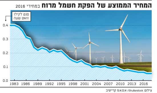 המחיר הממוצע של הפקת חשמל מרוח