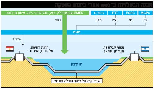 מבנה הבעלויות ב-EMG אחרי ביצוע העסקה