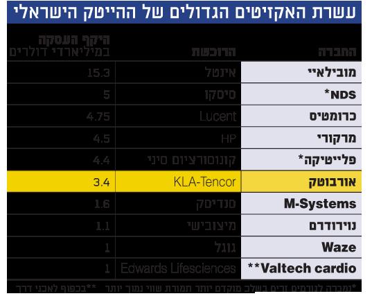 עשרת האקזיטים הגדולים של ההייטק הישראלי