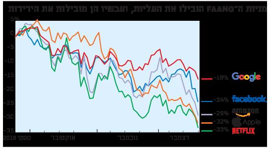 מניות ה-Faang הובילו את העליות