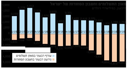 מאזן התשלומים וחשבון הסחורות של ישראל