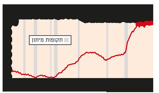 """החובות הציבוריים בארה""""ב זינקו בשנים האחרונות"""