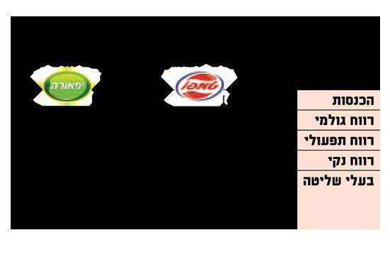 פילוח נתחי שוק של יצרניות המשקאות