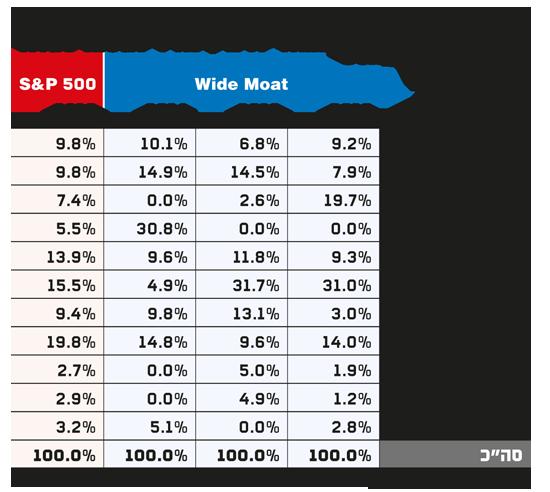 השוואת החלוקה המגדרית בין מדד wide moat לבין ה500 S&P