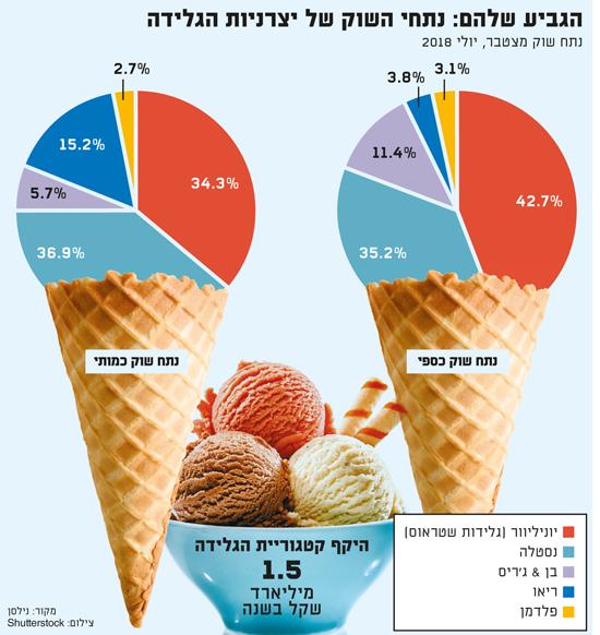 הגביע שלהם נתחי השוק של יצרניות הגלידה / מקור: נילסן, צילום: shutterstock