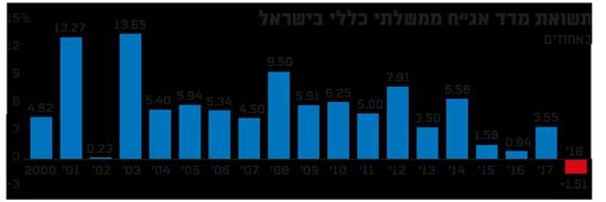 """תשואות מדד אג""""ח ממשלתי כללי בישראל"""