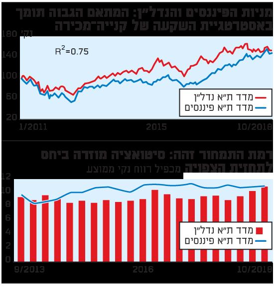 """מניות הפיננסים והנדל""""ן"""