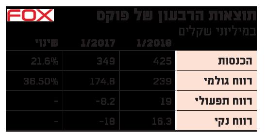 תוצאות הרבעון של פוקס 22.5.2018