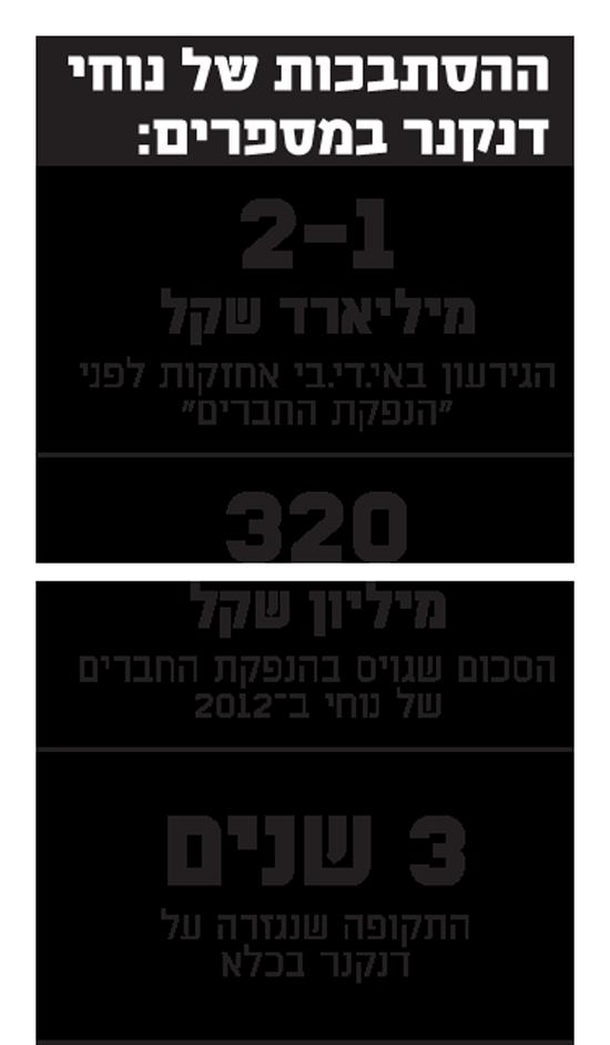 ההסתבכות של נוחי  דנקנר במספרים: