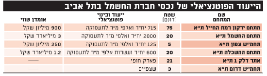 הייעוד הפוטנציאלי של נכסי חברת החשמל בתל אביב