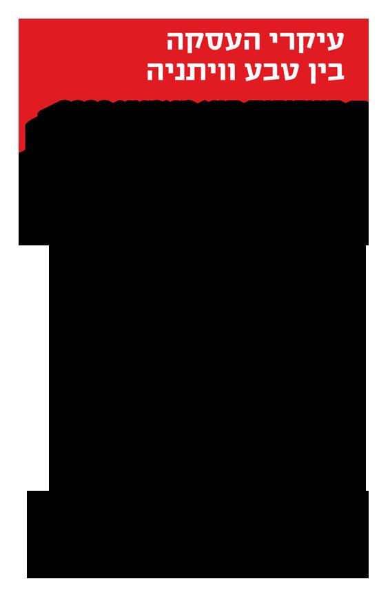 עיקרי העסקה בין טבע לויתניה