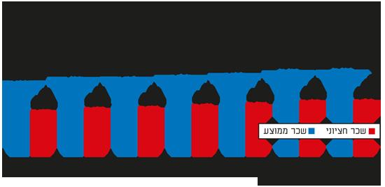 קפיצת שכר בישראל