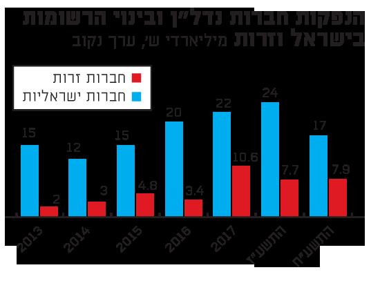 """הנפקות חברות נדל""""ן ובינוי הרשומות בישראל וזרות"""