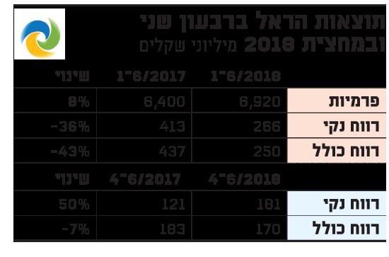 תוצאות הראל ברבעון שני ובמחצית 2018