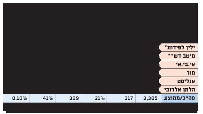 תוצאות ששת בתי ההשקעות הציבוריים ב-2017
