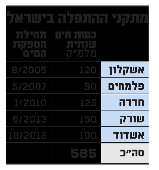 מתקני ההתפלה בישראל