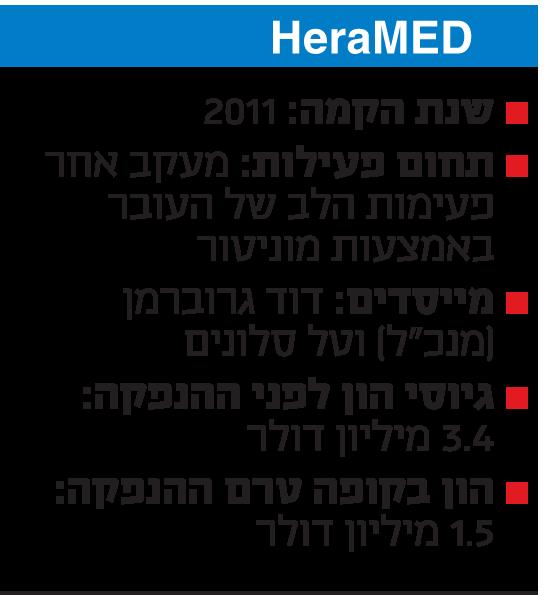 HeraMED: תעודת זהות