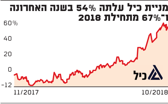 מניית כיל עלתה 54% בשנה האחרונה ו-67% מתחילת 2018