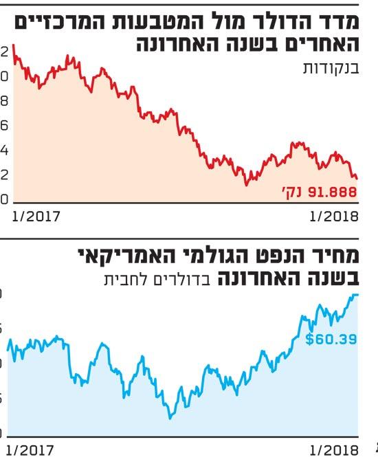 מדד הדולר