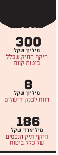 עסקת בנק ירושלים