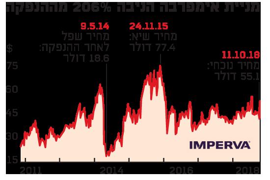 מניית אימפרבה הניבה 206% מההנפקה