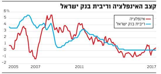קצב האינפלציה וריבית בנק ישראל