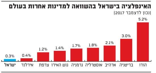 האינפלציה בישראל