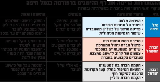 ההסתדרות הרימה את רף ההישגים ברפורמה בנמל חיפה