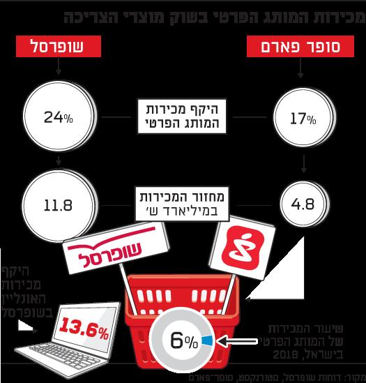 מכירות המותג הפרטי בשוק מוצרי הצריכה