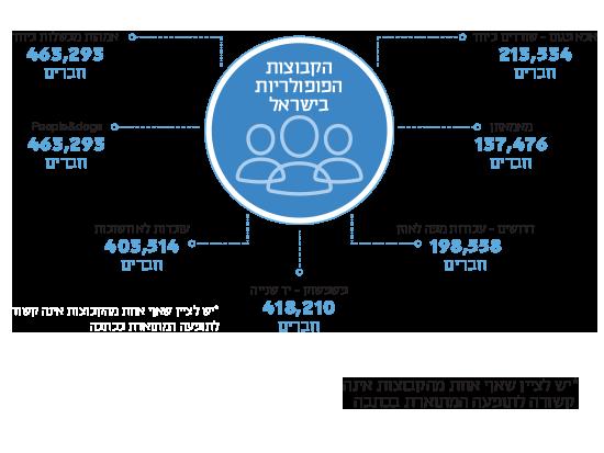 הקבוצות הפופולריות בישראל / *יש לציין שאף אחת מהקבוצות אינה קשורה לתופעה המתוארת בכתבה