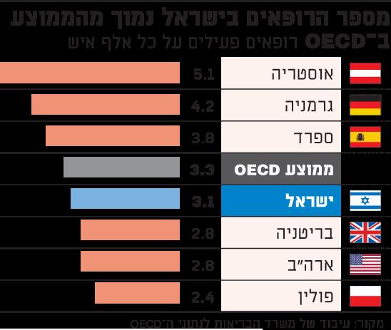 מספר הרופאים בישראל נמוך מהממוצע ב-OECD