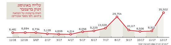 עלייה באוגוסט, זינוק בדצמבר: השיח ברשתות על המחאה ב־2017