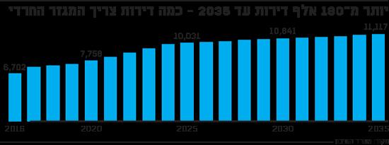 יותר מ-180 אלף דירות עד 2035 כמה דירות צריך המגזר החרדי