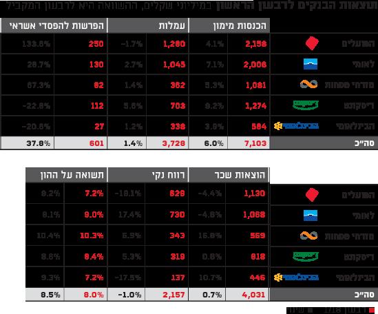 תוצאות הבנקים לרבעון הריאשון