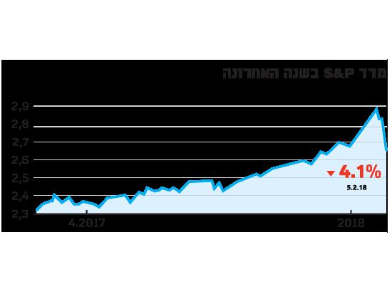 מדד S&P