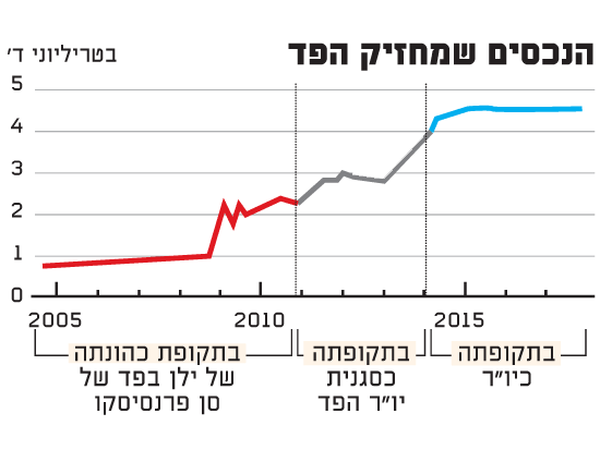 הנכסים שמחזיק הפד / מקור: The Wall Street Journal