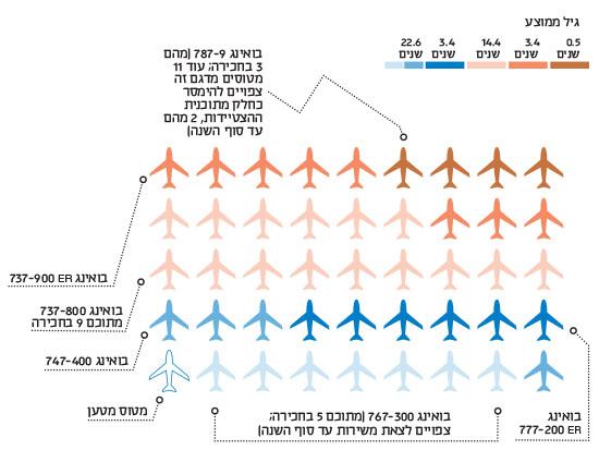 צי המטוסים של אל על / נתונים: מתוך הדוחות של אל על